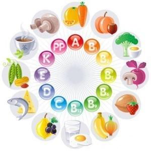 Витамины и продукты в которых они содержатся